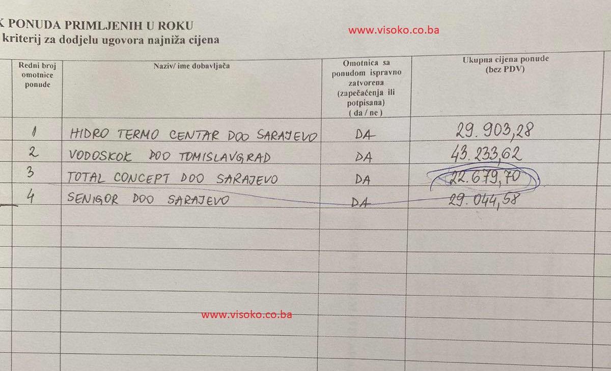 Zaprimljene ponude na tenderu JKP Visoko