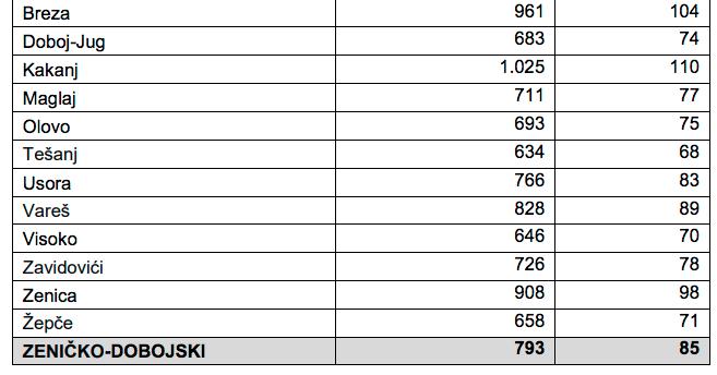 Prosječna neto plaća u 2019. godini u ZDK-u