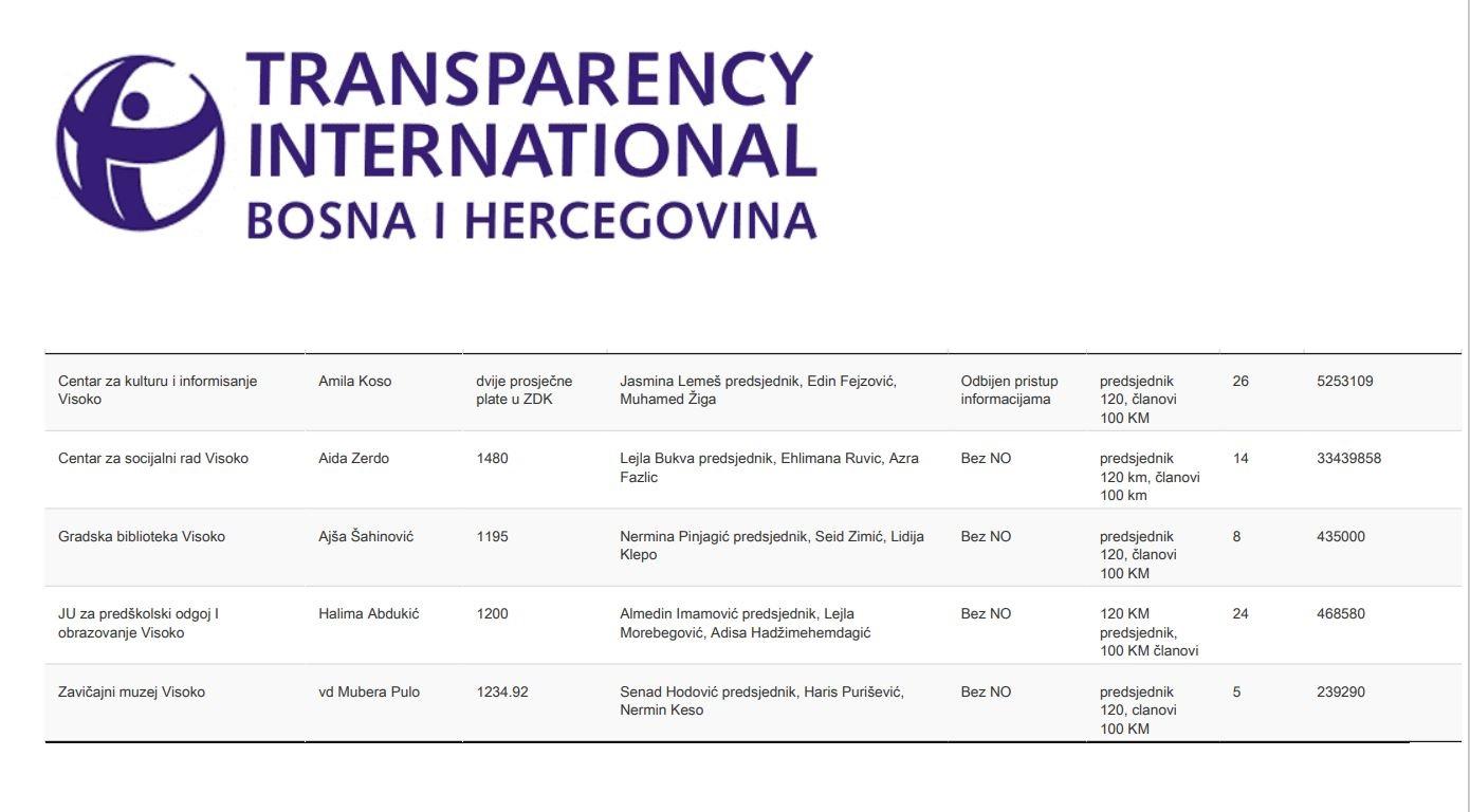 Izvor: Transparency International u BIH