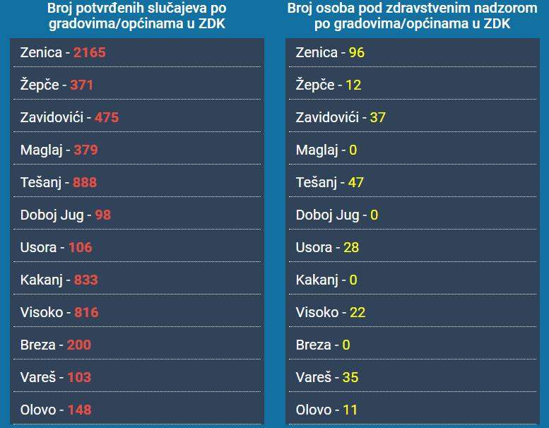 Izvor podataka: Institut za zdravlje i sigurnost hrane Zenica i covid-19.ba